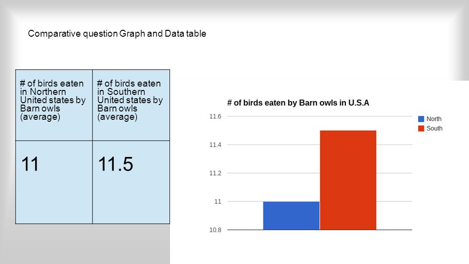 Comparative question Graph and Data table # of birds eaten in Northern United states by Barn owls (average) # of birds eaten in Southern United states by Barn owls (average) 1111.5