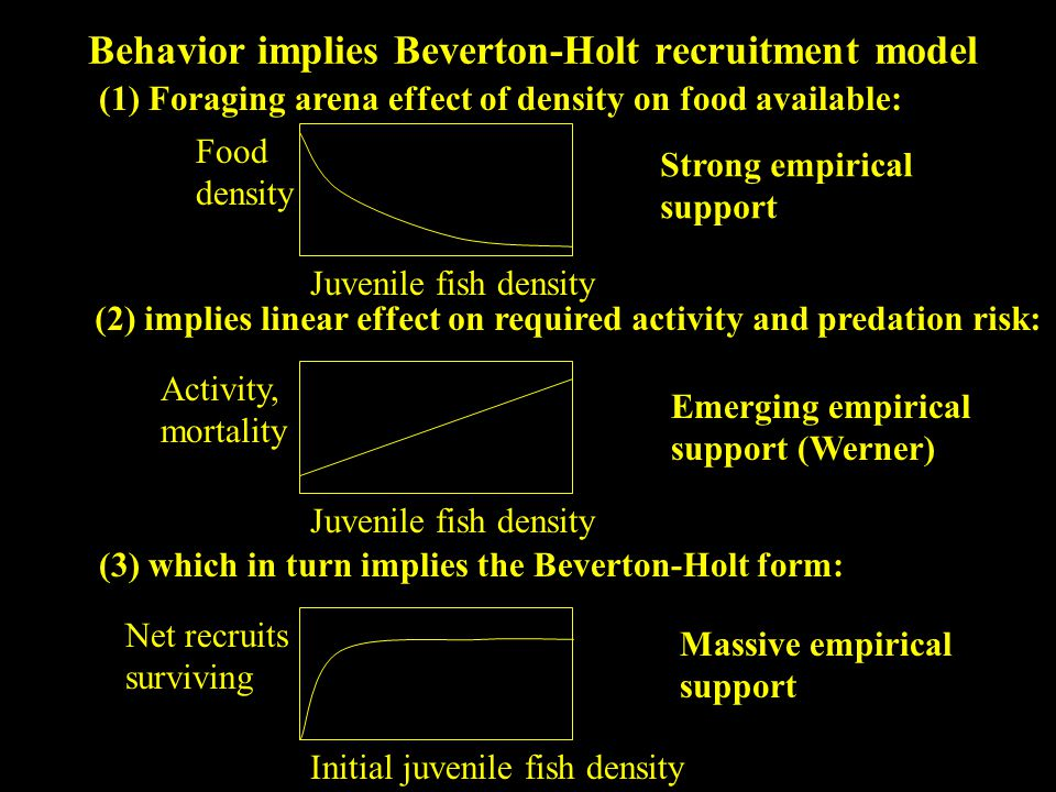 Behavior implies Beverton-Holt recruitment model (1) Foraging arena effect of density on food available: Food density Juvenile fish density (2) implies linear effect on required activity and predation risk: (3) which in turn implies the Beverton-Holt form: Net recruits surviving Initial juvenile fish density Activity, mortality Juvenile fish density Strong empirical support Emerging empirical support (Werner) Massive empirical support
