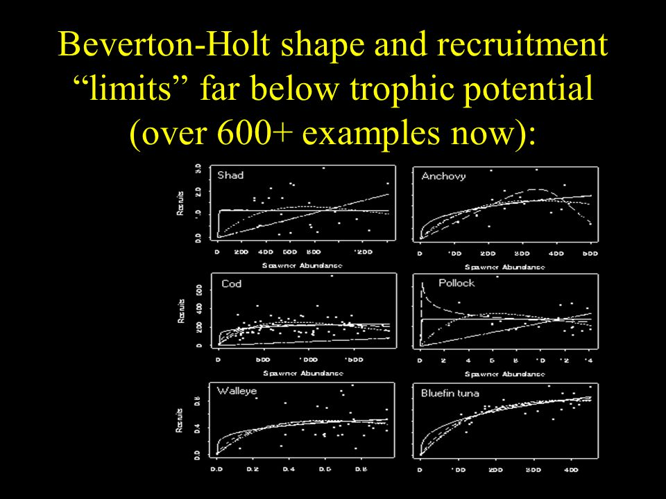 Beverton-Holt shape and recruitment limits far below trophic potential (over 600+ examples now):