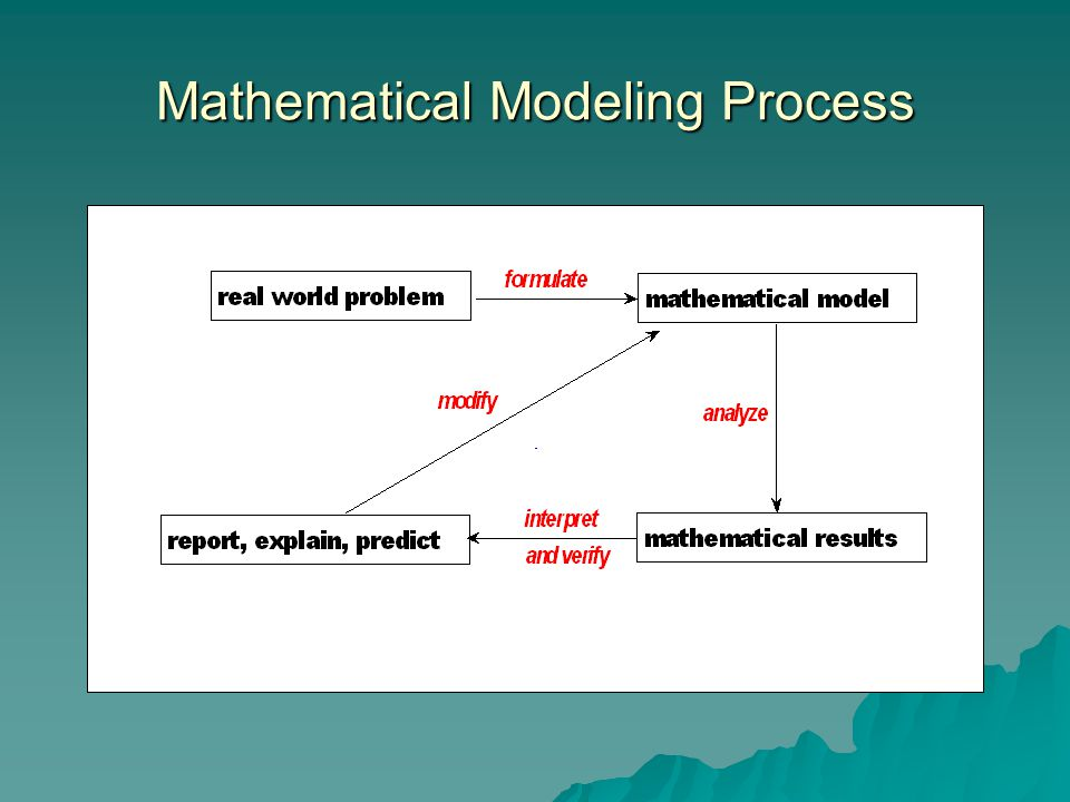 Mathematical Modeling Process