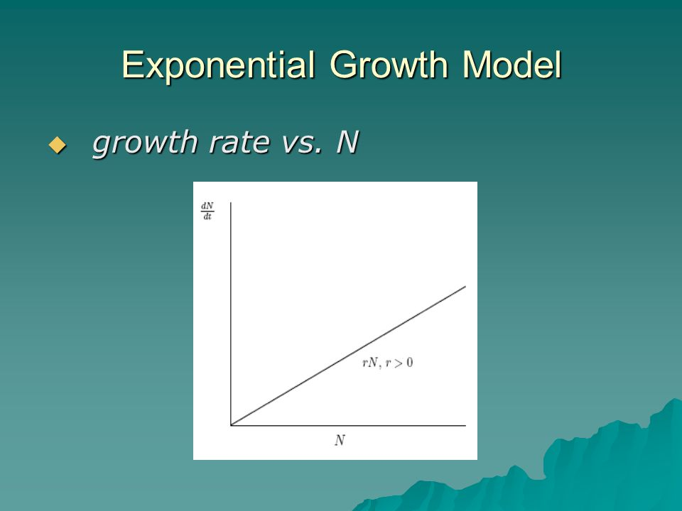 Exponential Growth Model  growth rate vs. N
