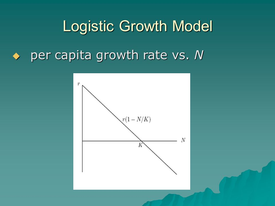 Logistic Growth Model  per capita growth rate vs. N