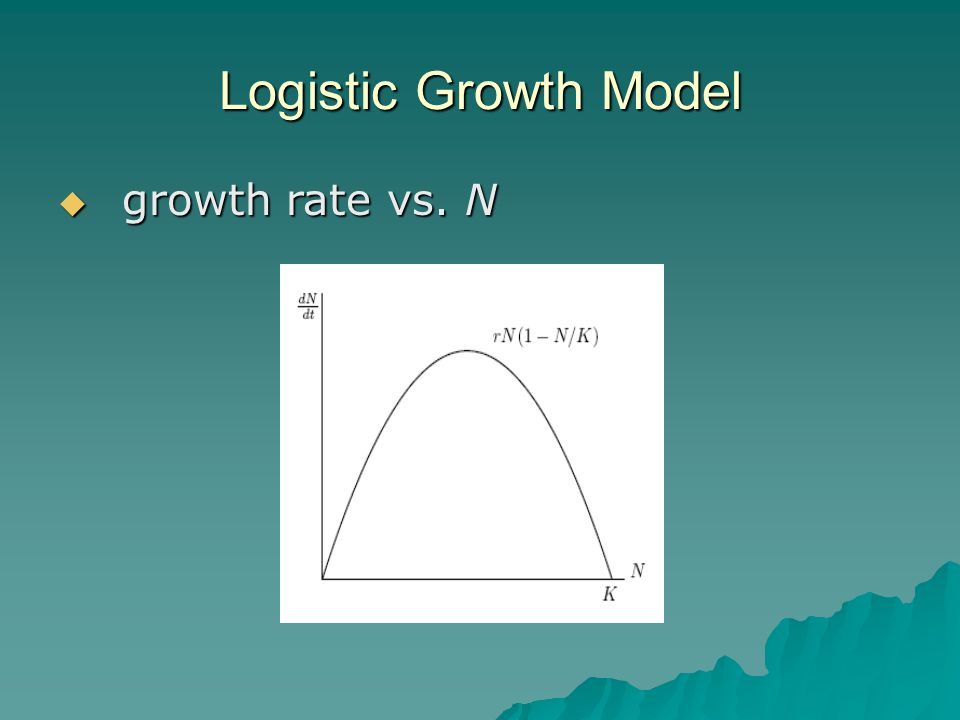 Logistic Growth Model  growth rate vs. N