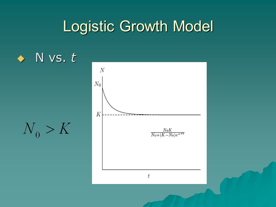 Logistic Growth Model  N vs. t