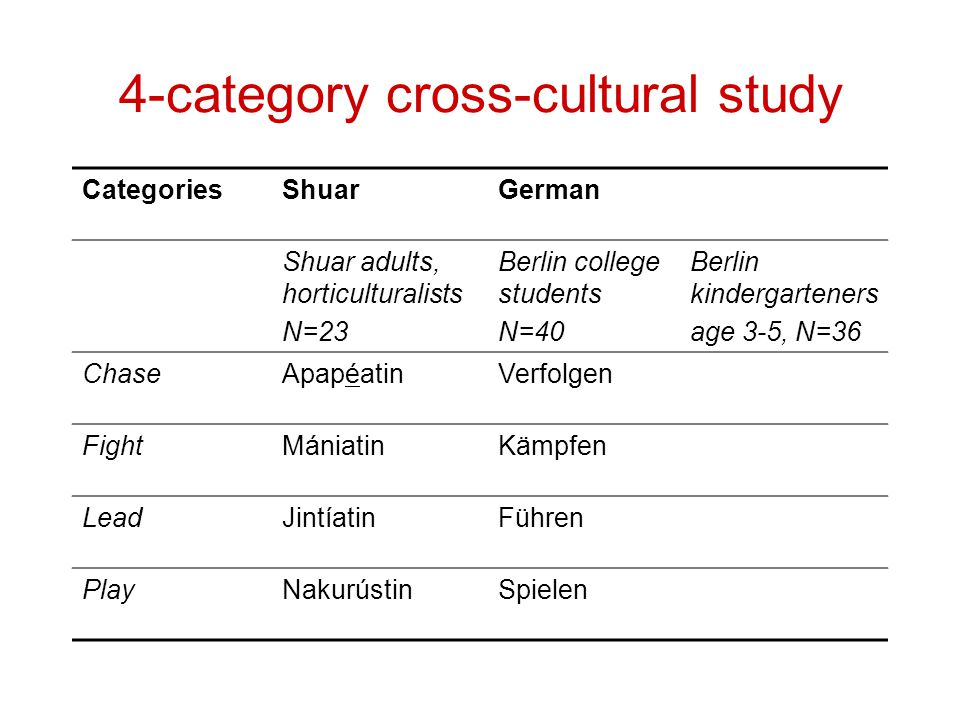 4-category cross-cultural study CategoriesShuarGerman Shuar adults, horticulturalists N=23 Berlin college students N=40 Berlin kindergarteners age 3-5, N=36 ChaseApapéatinVerfolgen FightMániatinKämpfen LeadJintíatinFühren PlayNakurústinSpielen