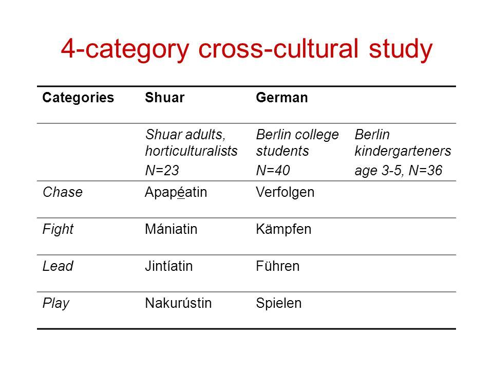 4-category cross-cultural study CategoriesShuarGerman Shuar adults, horticulturalists N=23 Berlin college students N=40 Berlin kindergarteners age 3-5