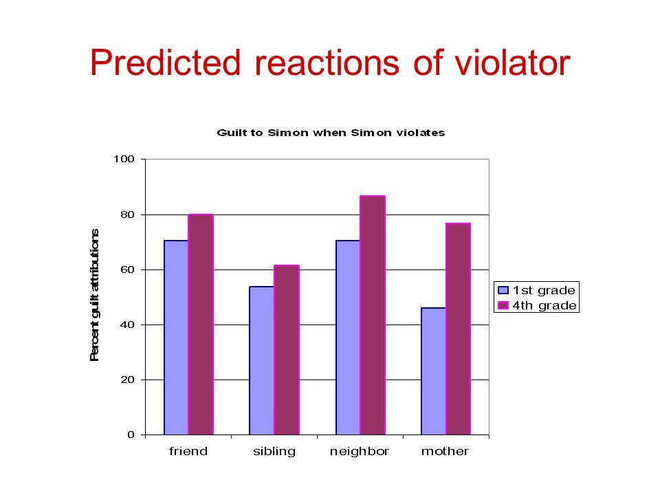 Predicted reactions of violator