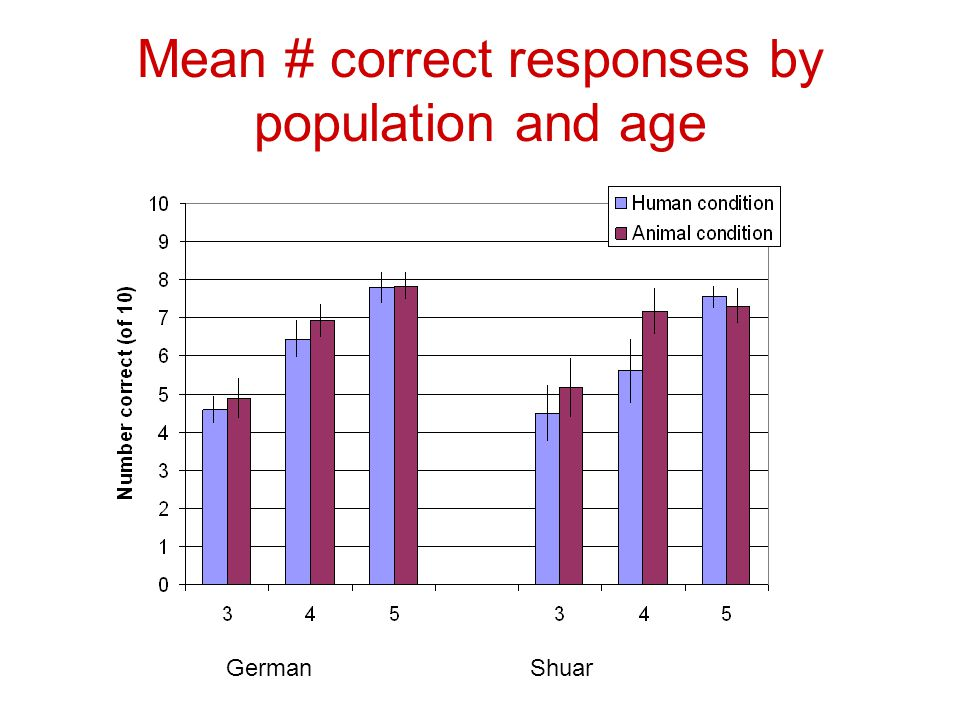 Mean # correct responses by population and age GermanShuar