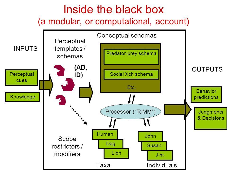 Inside the black box (a modular, or computational, account) Perceptual cues Predator-prey schema Social Xch schema Etc. Behavior predictions INPUTS Co