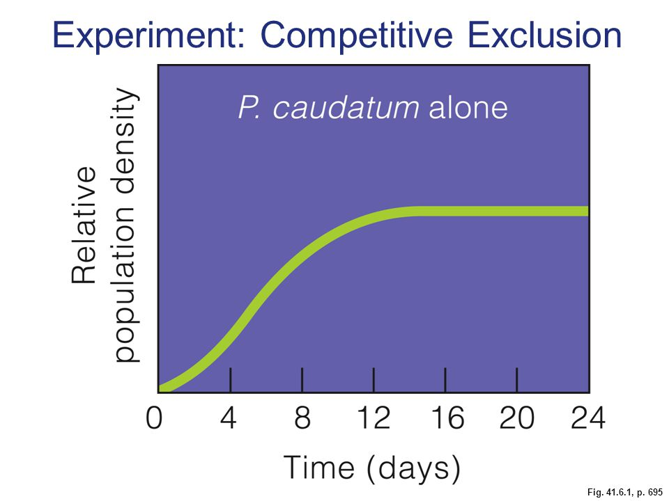 Fig. 41.6.1, p. 695 Experiment: Competitive Exclusion