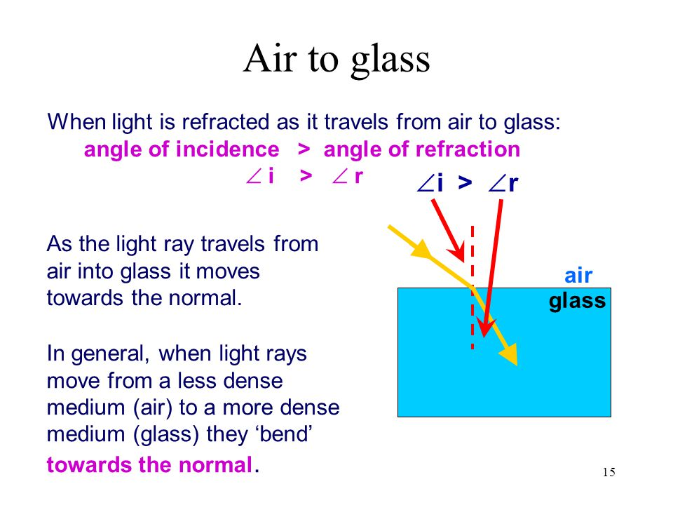 15 air glass When light is refracted as it travels from air to glass: angle of incidence > angle of refraction  i >  r In general, when light rays m