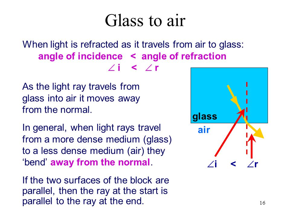16 air glass If the two surfaces of the block are parallel, then the ray at the start is parallel to the ray at the end. When light is refracted as it