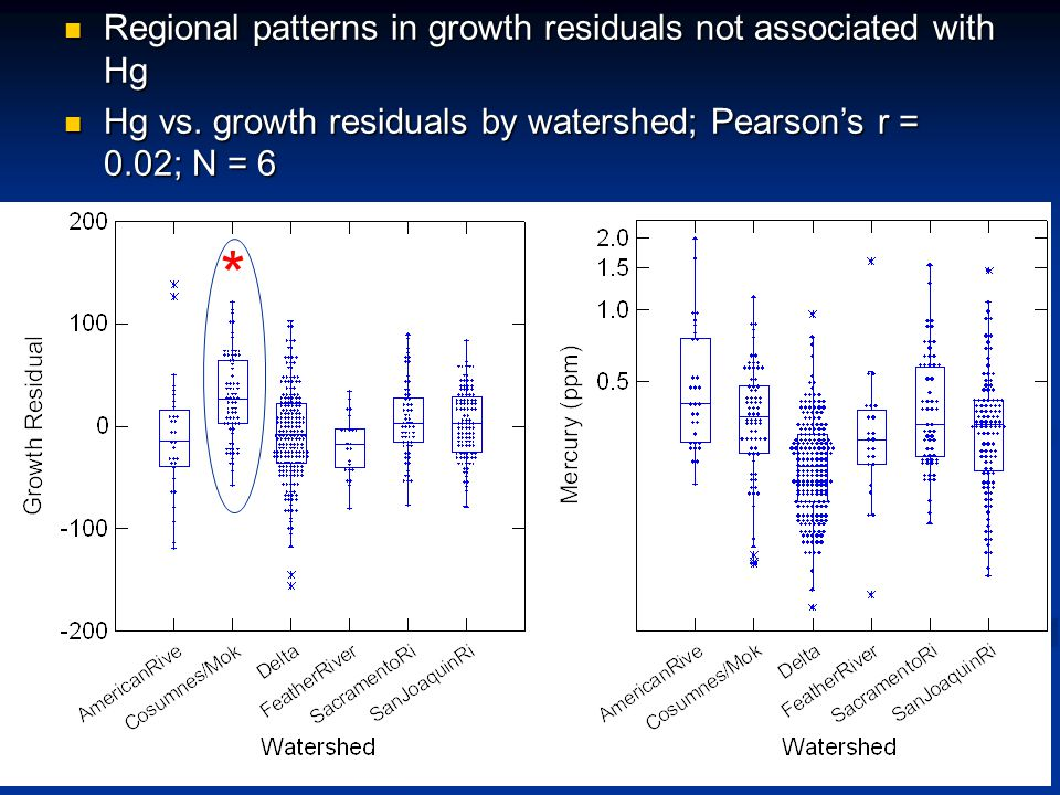Regional patterns in growth residuals not associated with Hg Regional patterns in growth residuals not associated with Hg Hg vs.