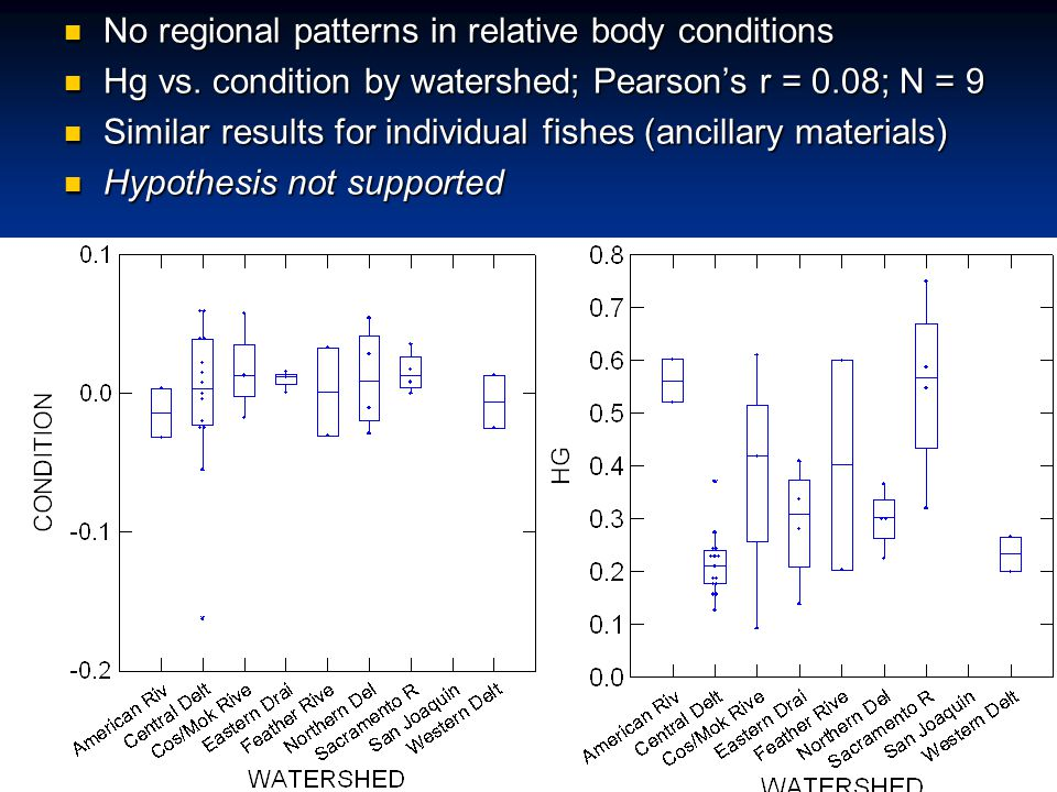 No regional patterns in relative body conditions No regional patterns in relative body conditions Hg vs.