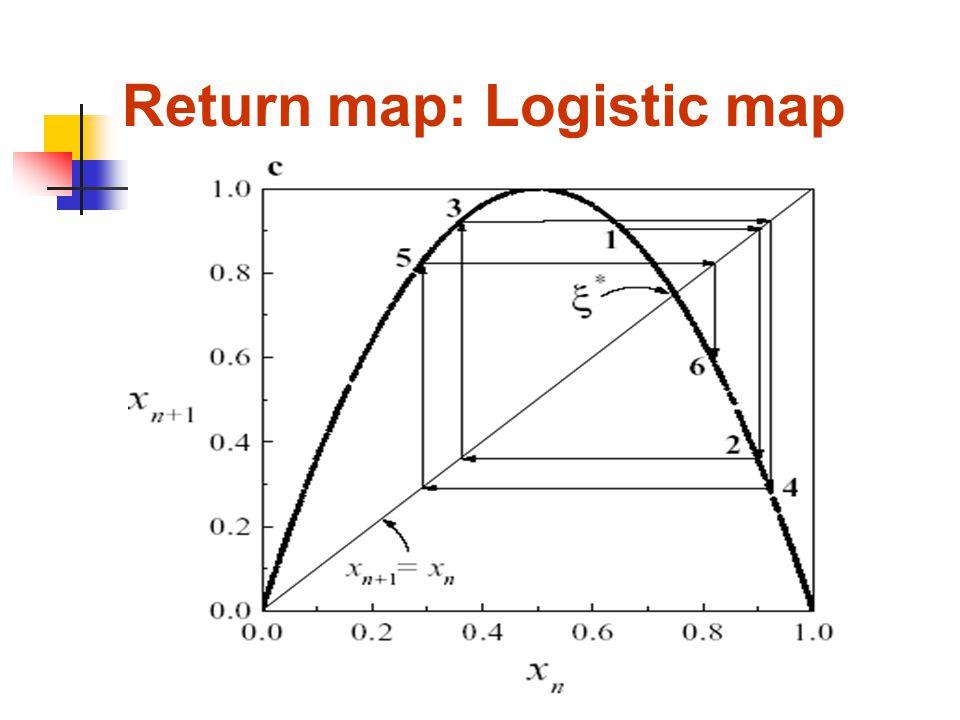 Return map: Logistic map