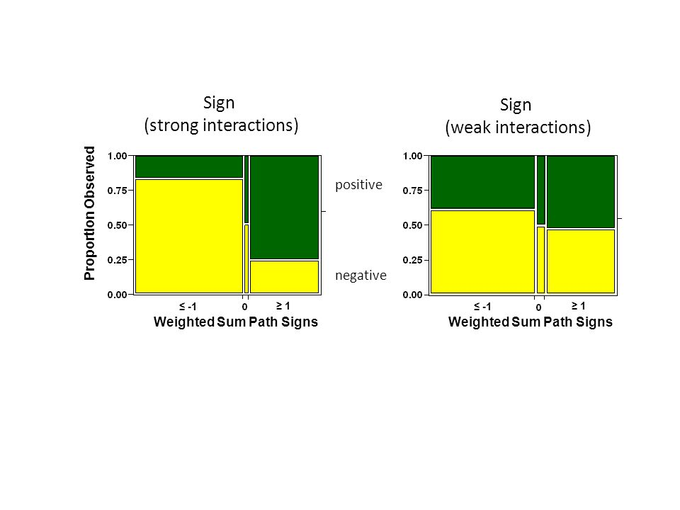 Sign (strong interactions) ≤ -1 ≥ 1 Weighted Sum Path Signs Proportion Observed Sign (weak interactions) ≤ -1 ≥ 1 Weighted Sum Path Signs positive negative