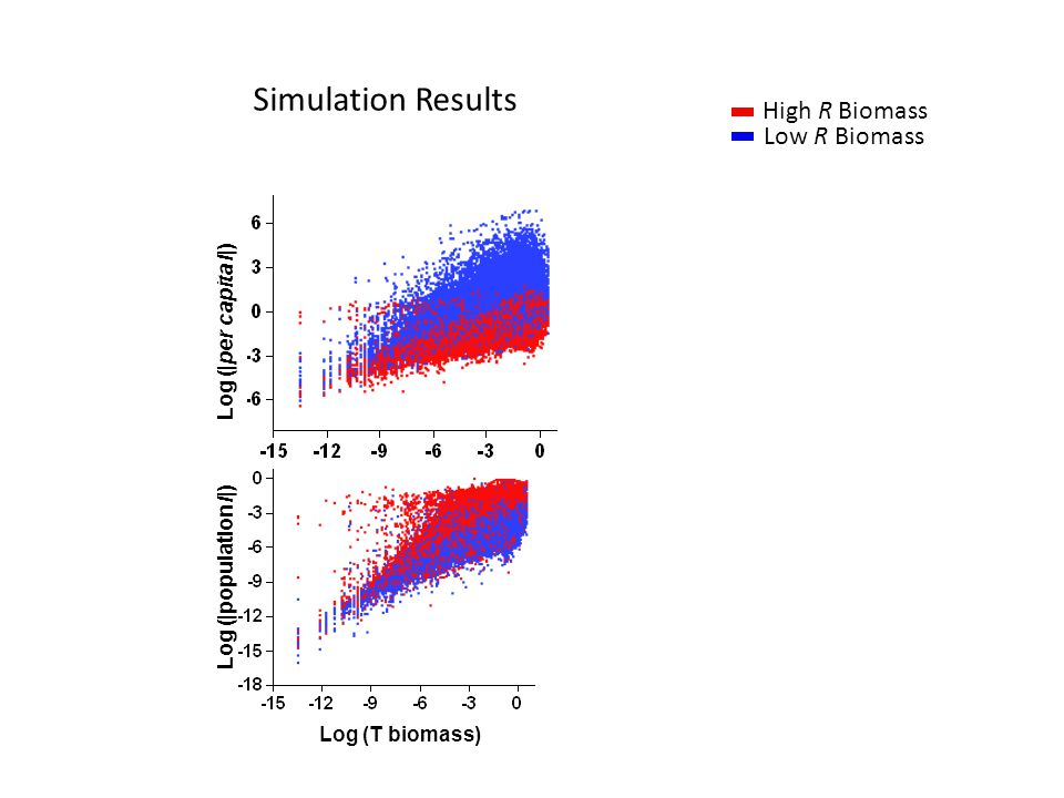 Log (|per capita I|) Log (T biomass) Log (|population I|) Simulation Results Low R Biomass High R Biomass