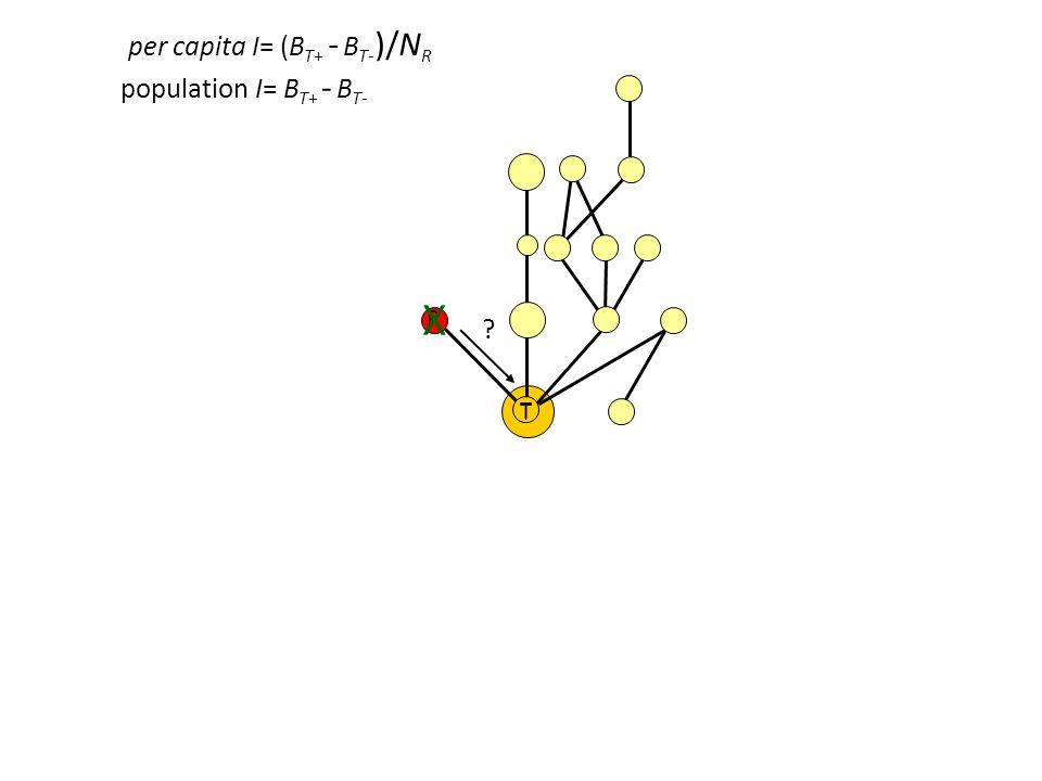 R T X T per capita I= (B T+ - B T- )/N R population I= B T+ - B T-