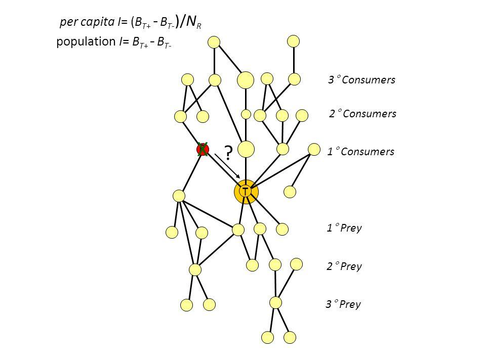 R T X 1° Consumers 2° Consumers 3° Consumers 1° Prey 2° Prey 3° Prey .