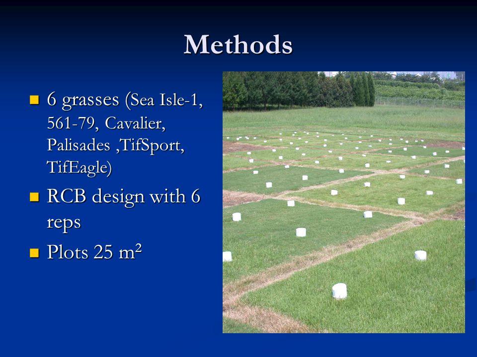 Methods 6 grasses ( Sea Isle-1, 561-79, Cavalier, Palisades,TifSport, TifEagle) 6 grasses ( Sea Isle-1, 561-79, Cavalier, Palisades,TifSport, TifEagle) RCB design with 6 reps RCB design with 6 reps Plots 25 m 2 Plots 25 m 2