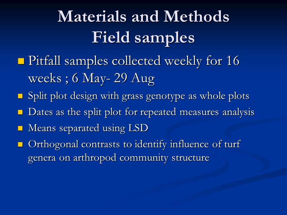 Conclusions In petri dish trials, M.carolina and H.