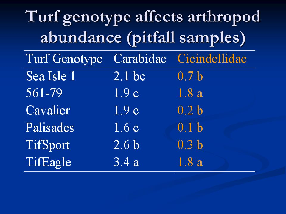 Orthogonal contrasts, pitfall samples