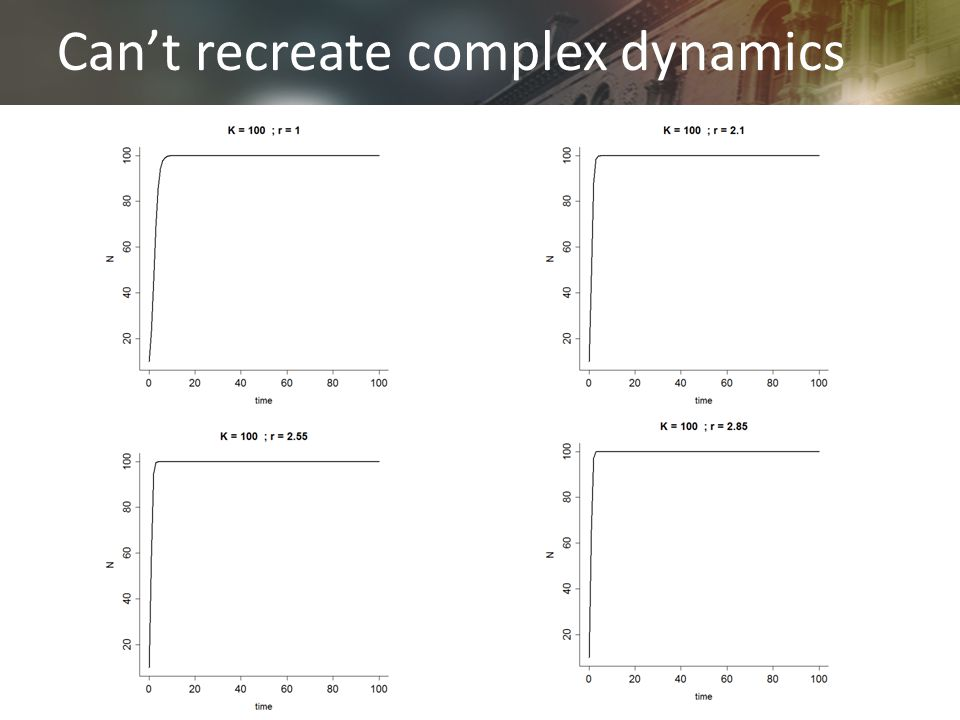 Can't recreate complex dynamics
