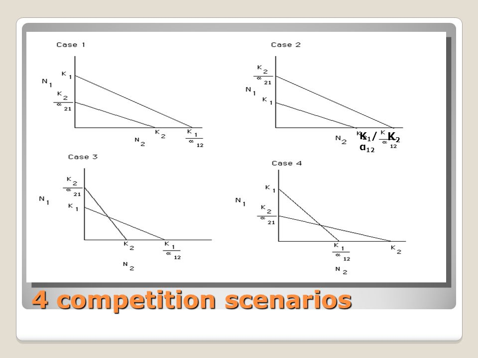 4 competition scenarios K 1 / α 12 K2K2