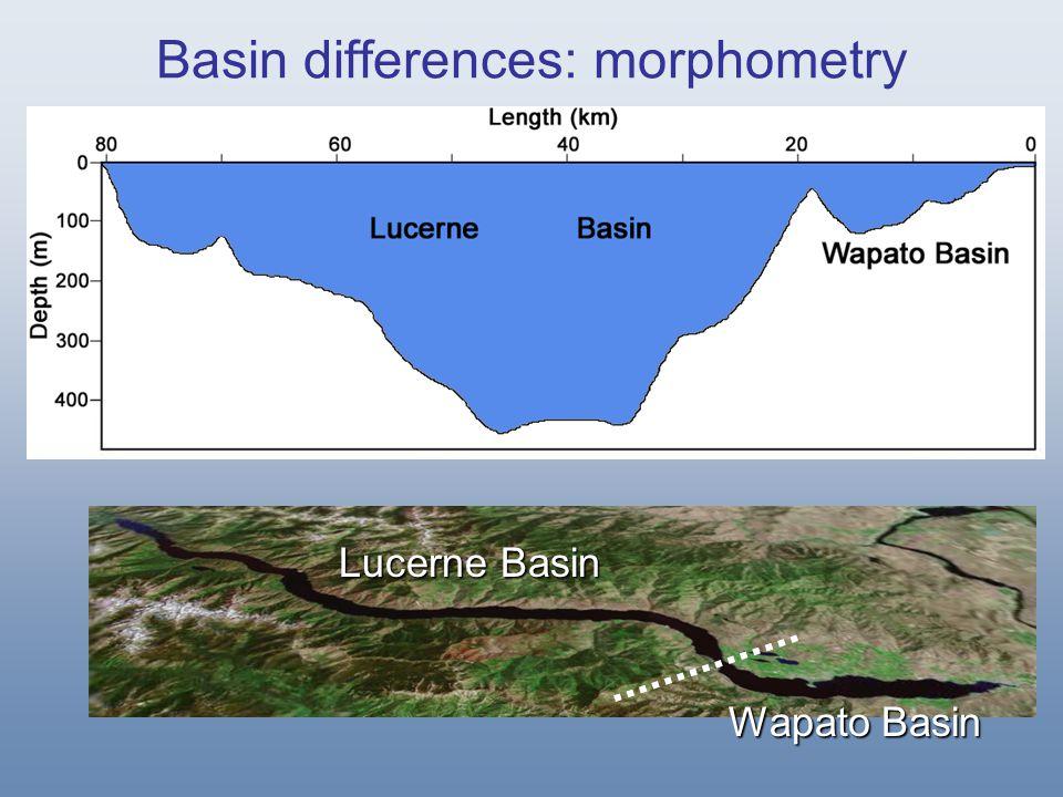 Deep Lucerne Basin Pelagic Littoral Profundal Basin differences: habitat Shallow Wapato Basin