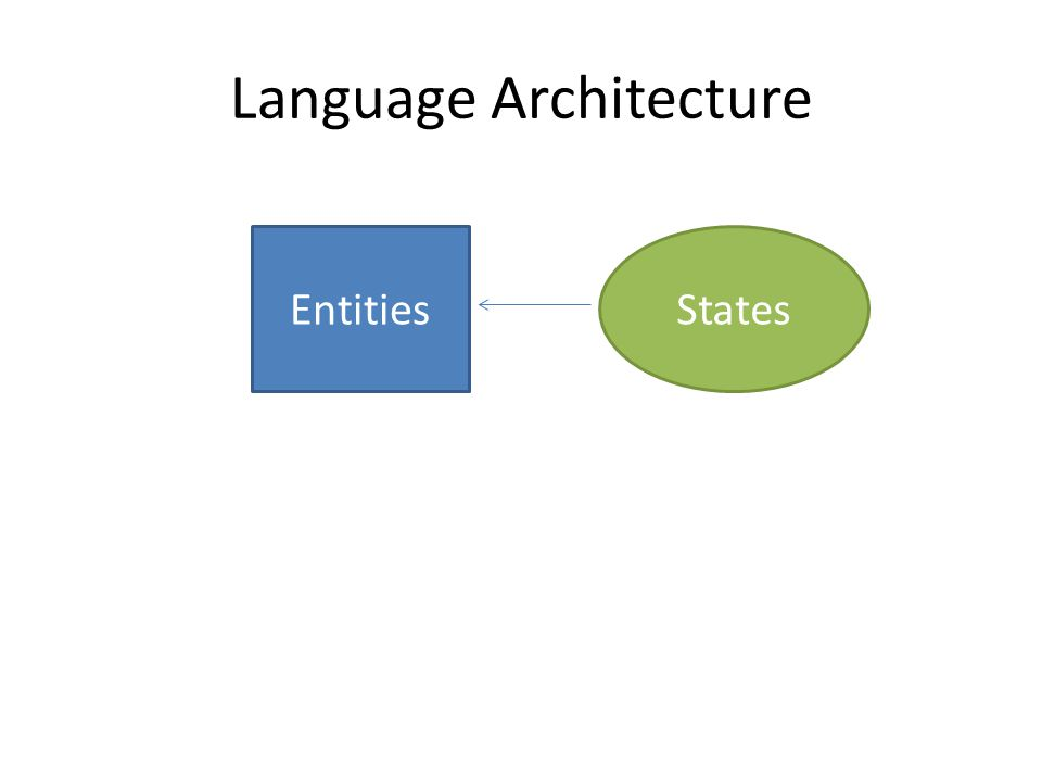 Language Architecture EntitiesStates