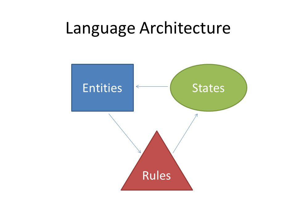 Language Architecture EntitiesStates Rules