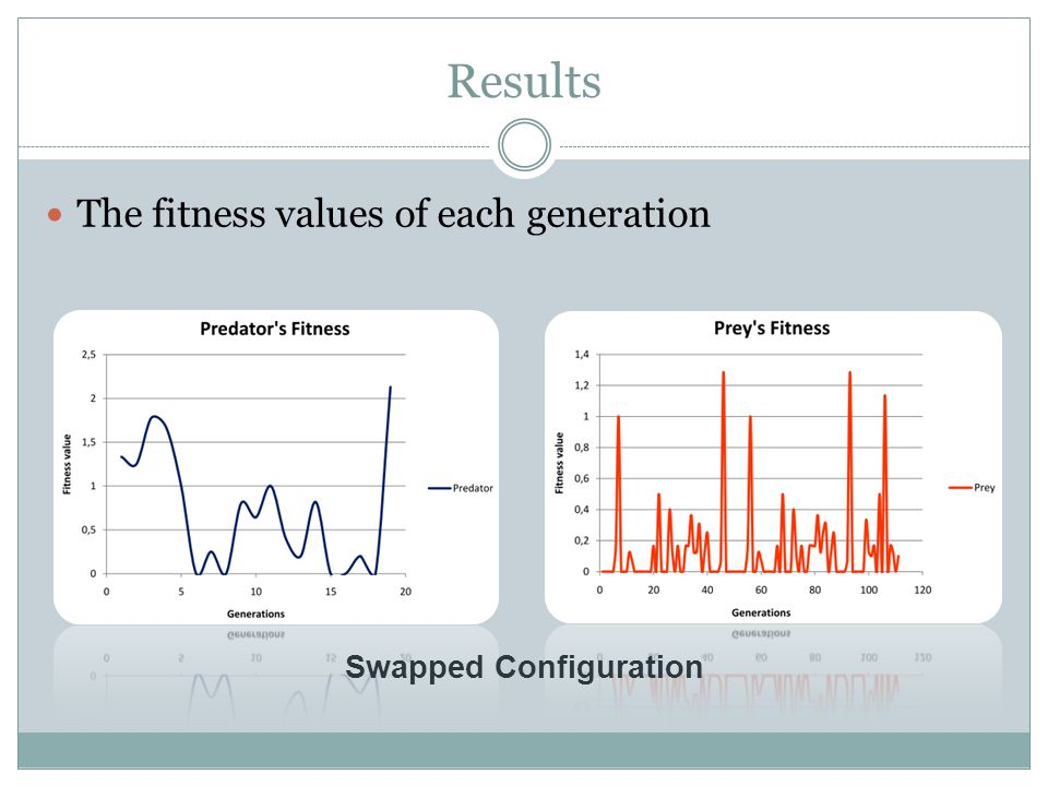Results The fitness values of each generation Swapped Configuration