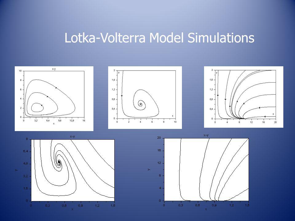 Lotka-Volterra Model Simulations