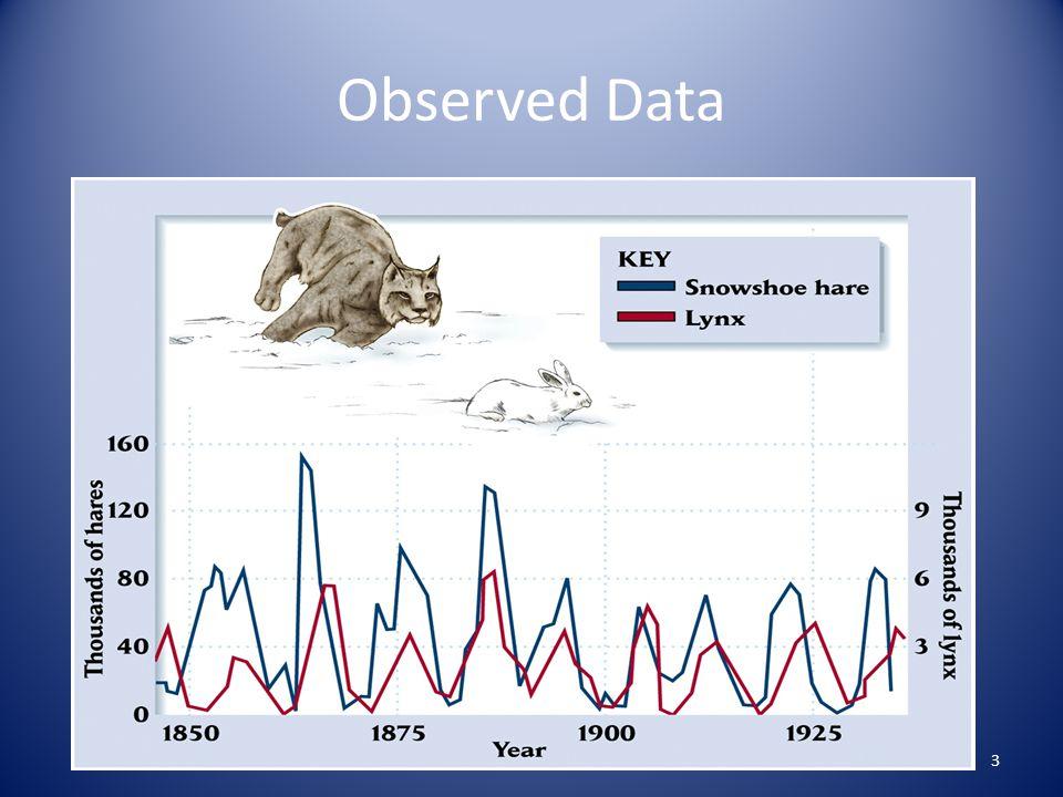 Observed Data 3