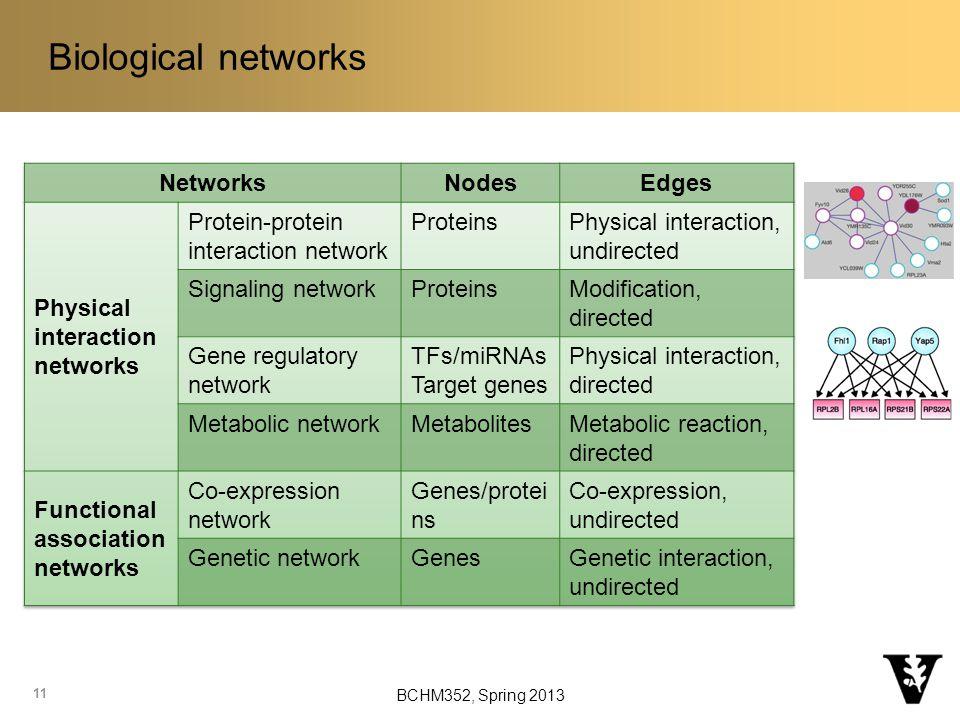 Biological networks 11 BCHM352, Spring 2013