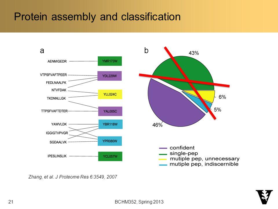 Background Zhang, et al.