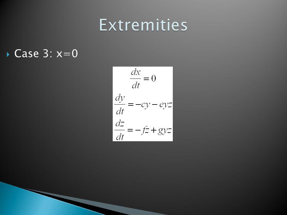  Case 3: x=0