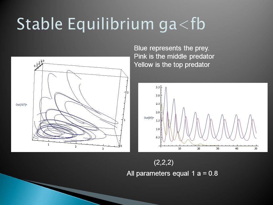Stable Equilibrium ga<fb All parameters equal 1 a = 0.8 Blue represents the prey.