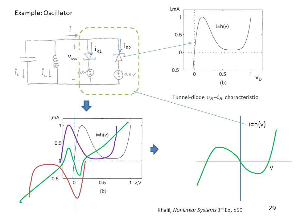 29 Example: Oscillator Khalil, Nonlinear Systems 3 rd Ed, p59 i R1 i R2 i=h(v) v v sys vDvD