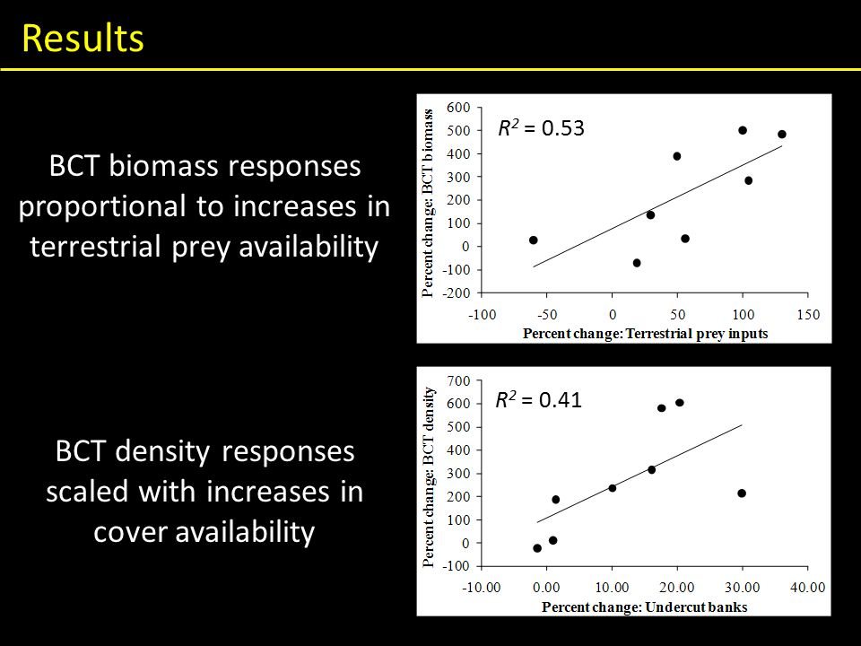 Results BCT biomass responses proportional to increases in terrestrial prey availability BCT density responses scaled with increases in cover availability R 2 = 0.53 R 2 = 0.41