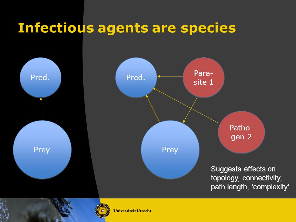 Infectious agents are species Prey Pred.