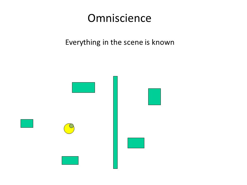 Omniscience Everything in the scene is known