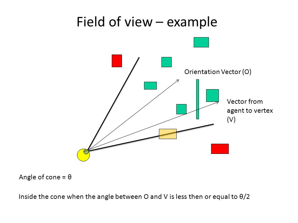 Field of view – example Orientation Vector (O) Vector from agent to vertex (V) Inside the cone when the angle between O and V is less then or equal to θ/2 Angle of cone = θ