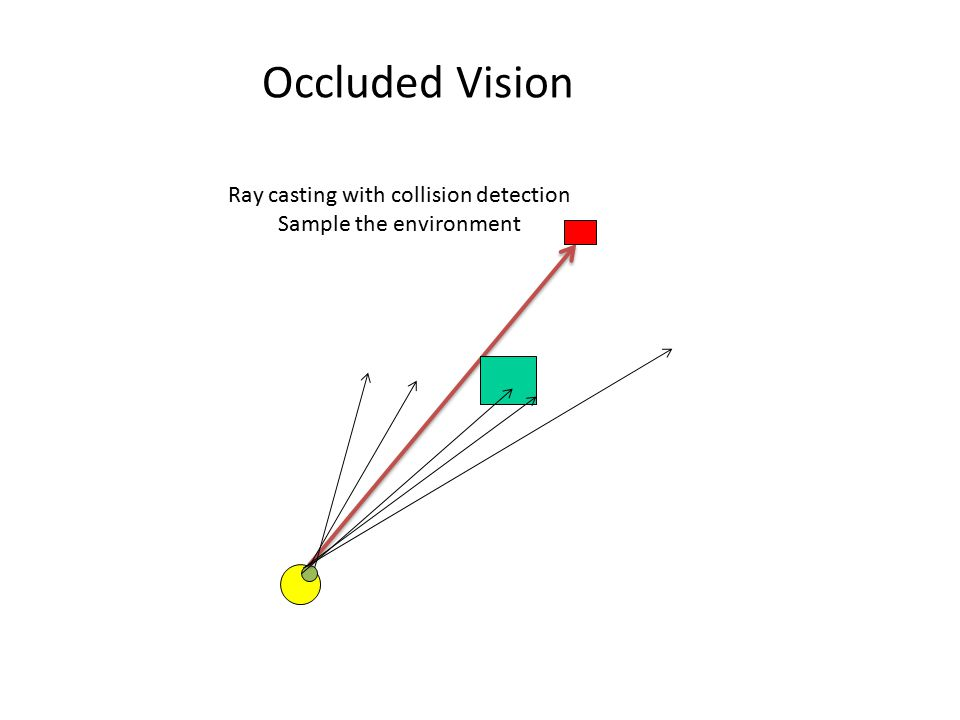 Occluded Vision Ray casting with collision detection Sample the environment