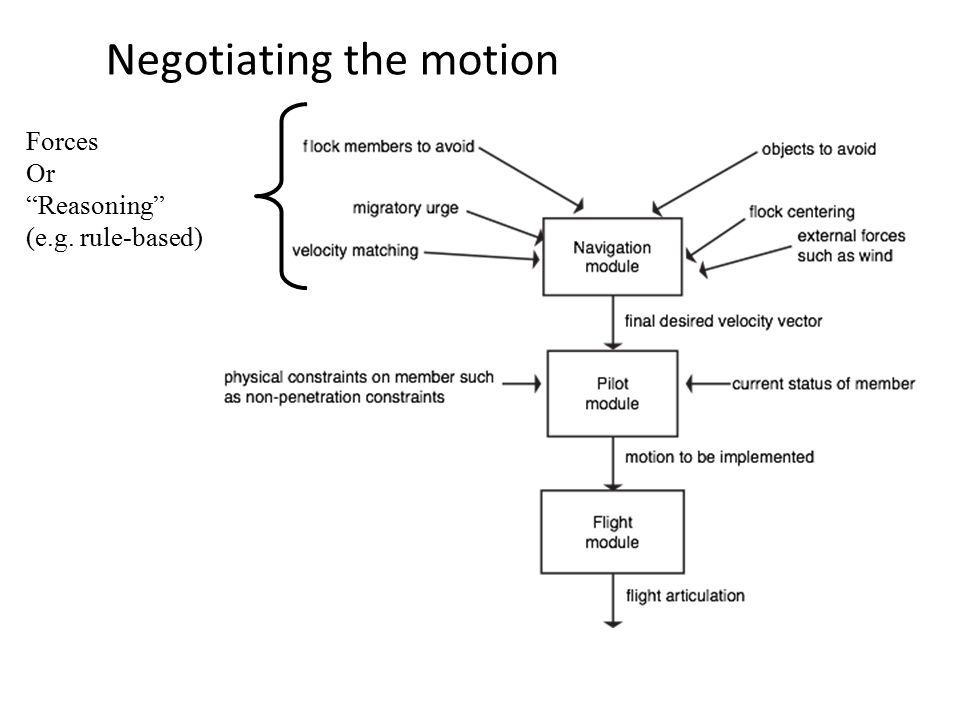 Negotiating the motion Forces Or Reasoning (e.g. rule-based)