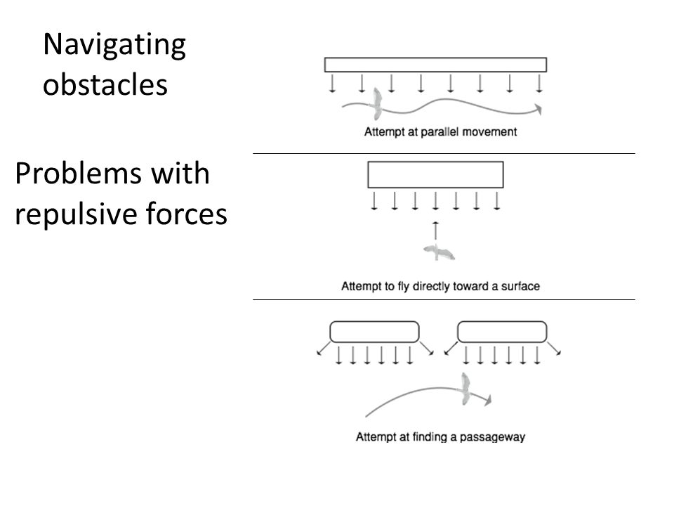 Navigating obstacles Problems with repulsive forces