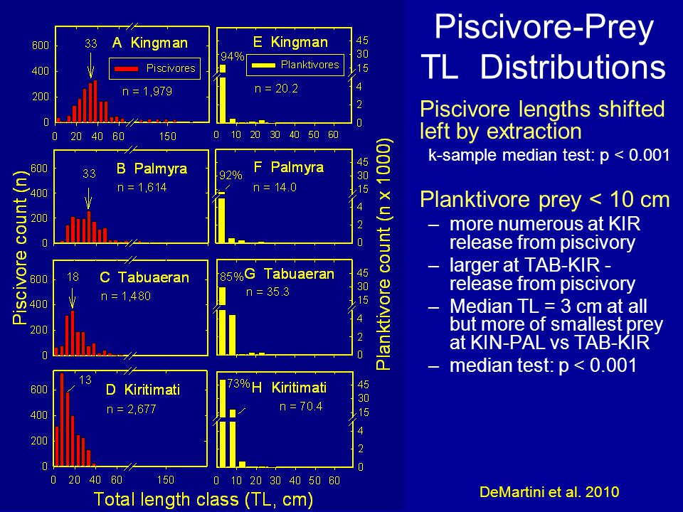 Piscivore-Prey TL Distributions Piscivore lengths shifted left by extraction k-sample median test: p < 0.001 Planktivore prey < 10 cm –more numerous at KIR release from piscivory –larger at TAB-KIR - release from piscivory –Median TL = 3 cm at all but more of smallest prey at KIN-PAL vs TAB-KIR –median test: p < 0.001 DeMartini et al.