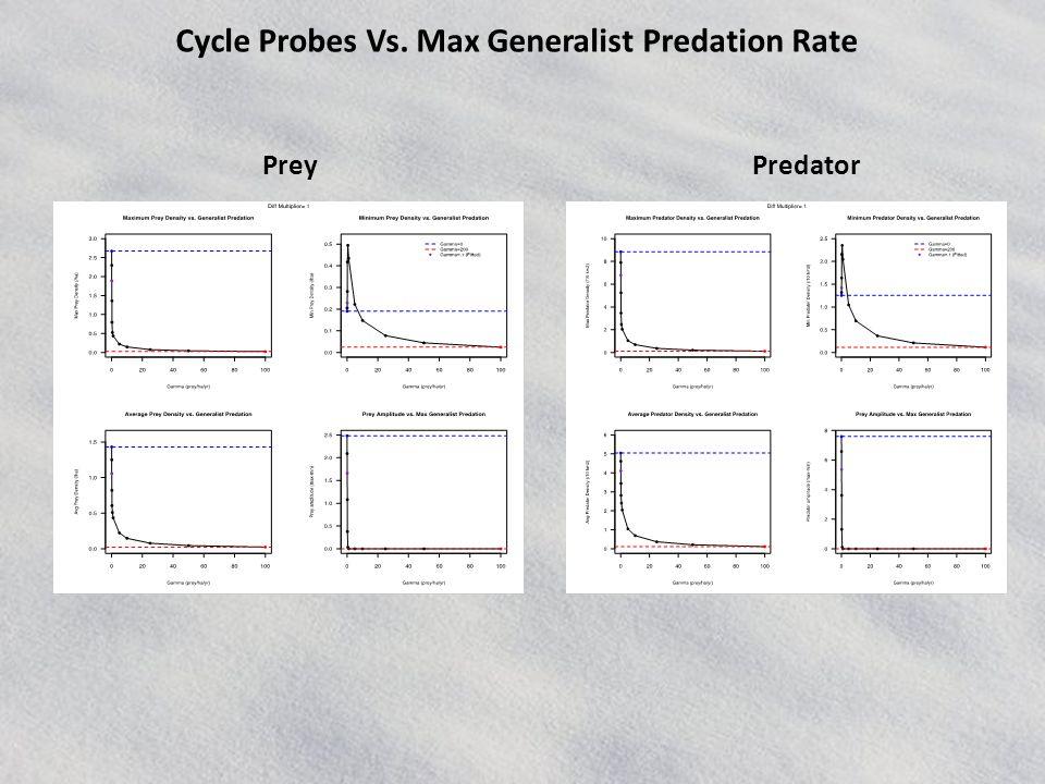 Cycle Probes Vs. Max Generalist Predation Rate PredatorPrey
