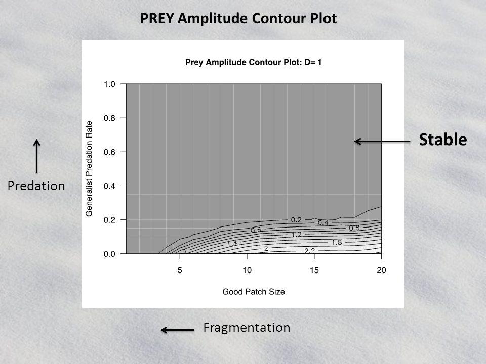 PREY Amplitude Contour Plot Stable Fragmentation Predation