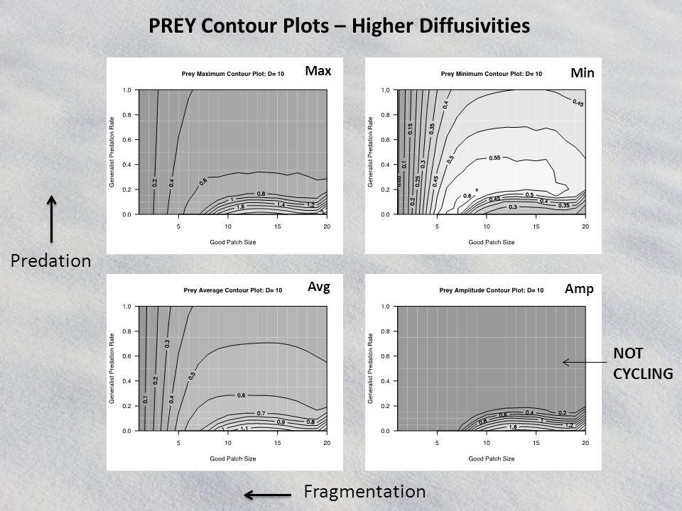 PREY Contour Plots – Higher Diffusivities NOT CYCLING Fragmentation Predation Max Avg Min Amp